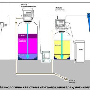 Реагентный комплект очистки (марганцовка)